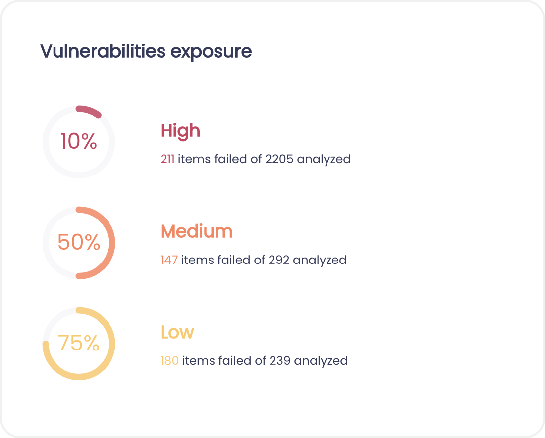 Vulnerabilities exposure