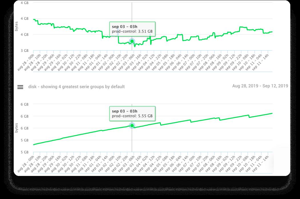 Dashboards de custos e métricas
